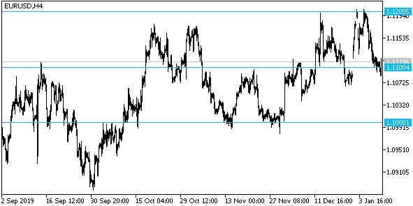Евро-доллар остается в районе 1,11 после публикации данных по занятости от Минтруда США