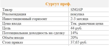 Акции Сургут преф. Рекомендация - ПОКУПАТЬ