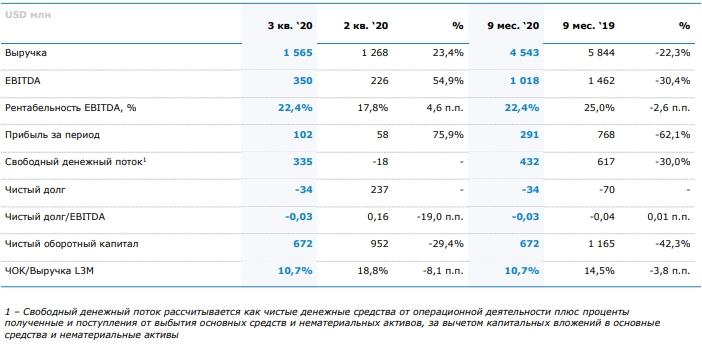 ММК может остаться в индексе MSCI Russia благодаря росту FCF в 3 квартале и рекордным дивидендам