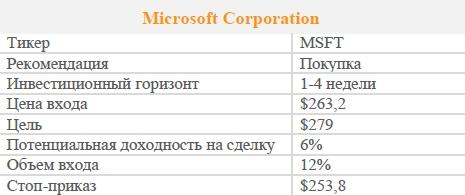 Акции Microsoft Corporation. Рекомендация - ПОКУПАТЬ
