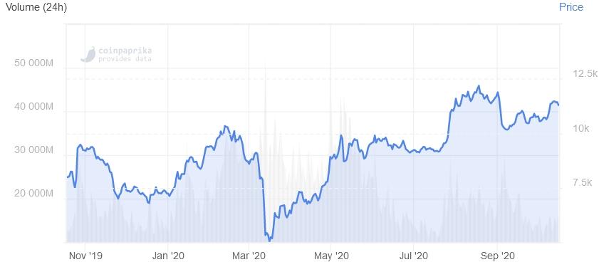 Bloomberg Intelligence: к 2025 году биткоин будет стоить $100000