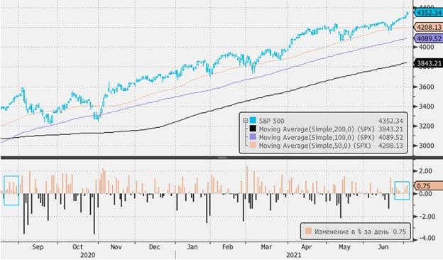 Американский фондовый рынок до конца лета может демонстрировать торговлю в диапазоне