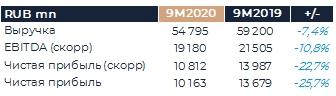Юнипро: Обзор результатов (9М20 МСФО)
