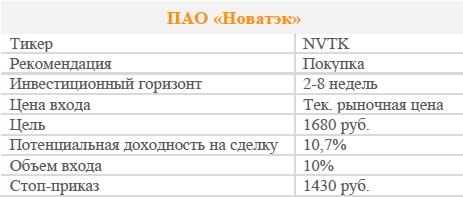 Акции ПАО «Новатэк». Рекомендация - ПОКУПАТЬ