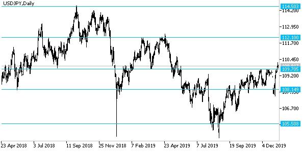 Пока евро-доллар стоит на месте, возможно, имеет смысл продать забравшуюся на многомесячные максимумы доллар-иену
