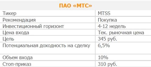 Акции ПАО «МТС». Рекомендация - ПОКУПАТЬ