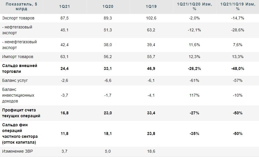 Российская экономика - самое слабое значение профицита счета текущих операций с 2016 года