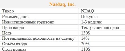 Акции Nasdaq, Inc. Рекомендация - ПОКУПАТЬ
