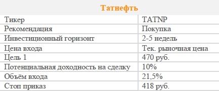 Акции Татнефть. Рекомендация - ПОКУПАТЬ