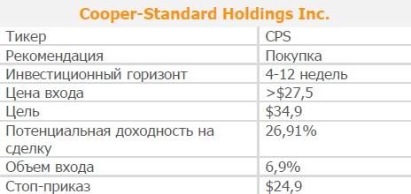 Акции Cooper-Standard Holdings Inc.. Рекомендация - ПОКУПАТЬ