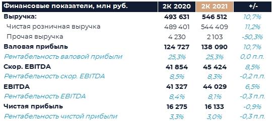 X5 Retail Group: Финансовые результаты (2К21 МСФО)