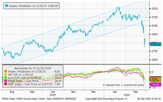 Рынок на падении побил рекорд по объемам торгов на Московской бирже