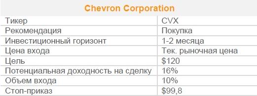 Акции Chevron Corporation. Рекомендация - ПОКУПАТЬ