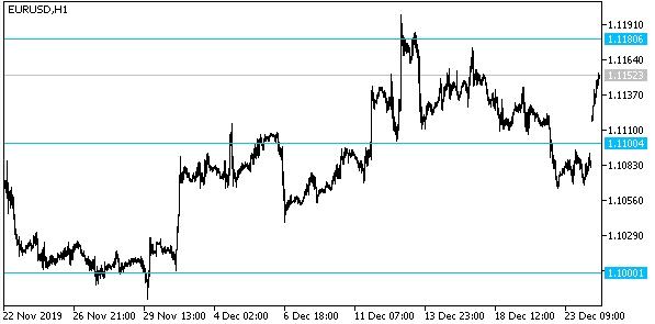 Доллар начал активно падать после рождественских праздников