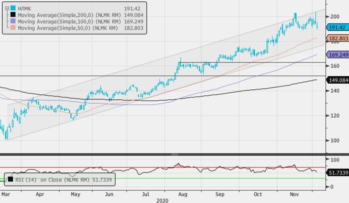 НЛМК может рассчитывать на пассивный приток в $40–60 млн после продажи Fletcher Group 2,1% акций