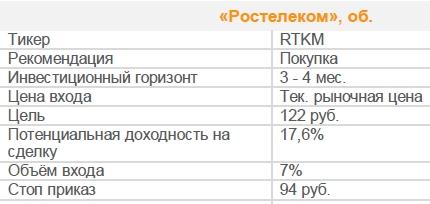Акции «Ростелеком», об. Рекомендация - ПОКУПАТЬ