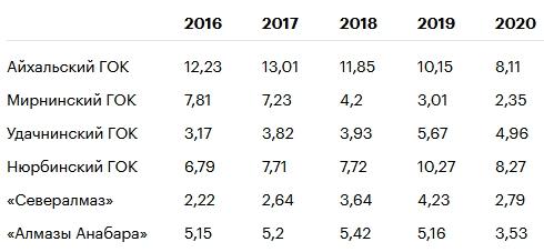 «Алроса» увеличила денежный поток, но большие дивиденды под вопросом