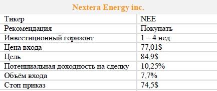 Акции Nextera Energy inc. Рекомендация - ПОКУПАТЬ
