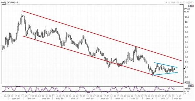 Юань продолжает укрепляться по отношению к доллару