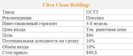 Акции Ultra Clean Holdings. Рекомендация - ПОКУПАТЬ