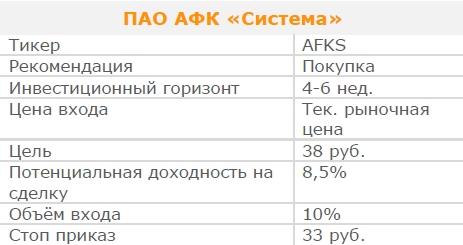 Акции ПАО АФК «Система». Рекомендация - ПОКУПАТЬ