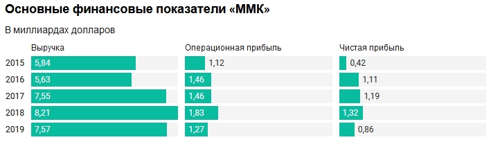 Магнитогорский комбинат пострадал от падения цен на сталь. Но на дивиденды хватит