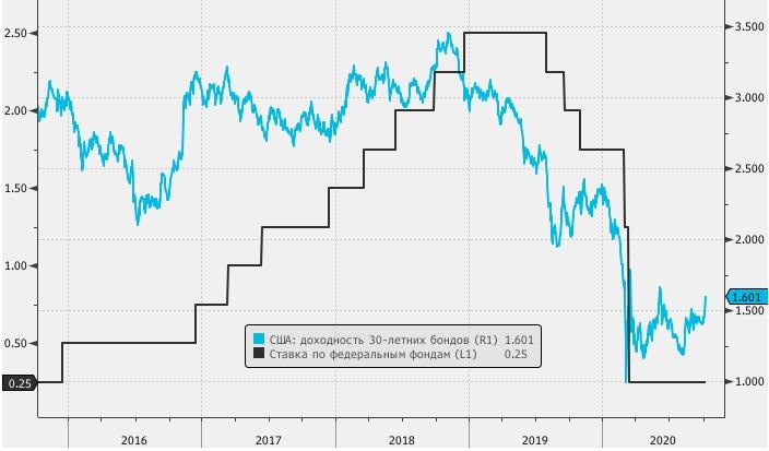 Рынок облигаций США закладывает в цены победу Байдена и полный контроль демократов в Конгрессе