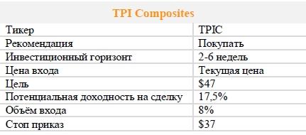 Акции TPI Composites. Рекомендация - ПОКУПАТЬ
