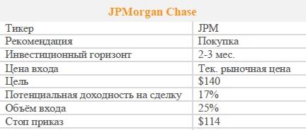 Акции JPMorgan Chase. Рекомендация - ПОКУПАТЬ