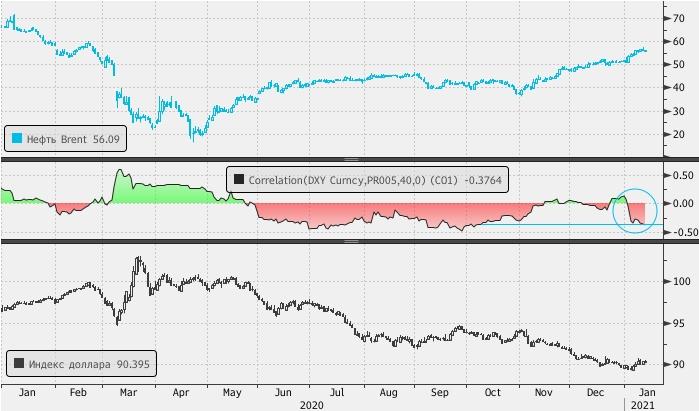 Нефть в январе восстановила нормальную корреляцию с долларом