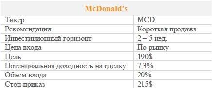 Акции McDonald's. Рекомендация - ПРОДАВАТЬ