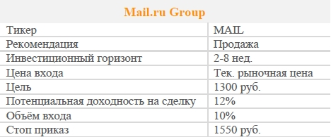 Акции Mail.ru Group. Рекомендация - ПРОДАВАТЬ