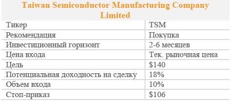 Акции Taiwan Semiconductor Manufacturing Company Limited. Рекомендация - ПОКУПАТЬ