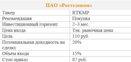 Акции ПАО «Ростелеком». Рекомендация - ПОКУПАТЬ