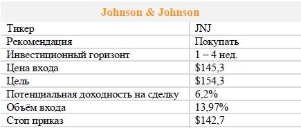 Акции Johnson & Johnson. Рекомендация - ПОКУПАТЬ