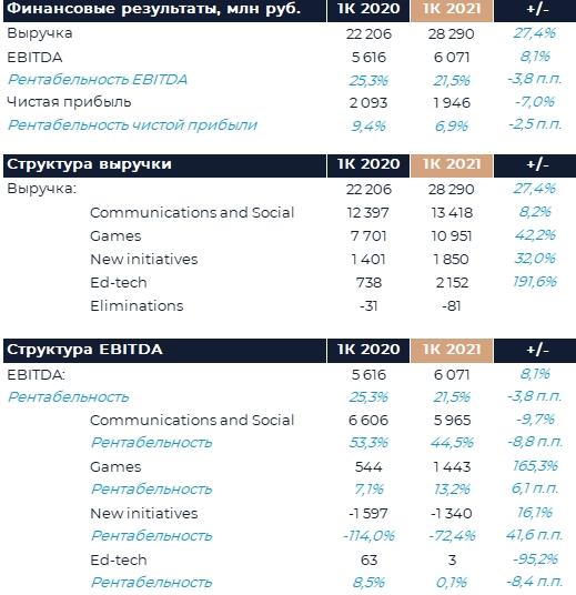 Mail.ru Group : Финансовые результаты (1К21 МСФО)