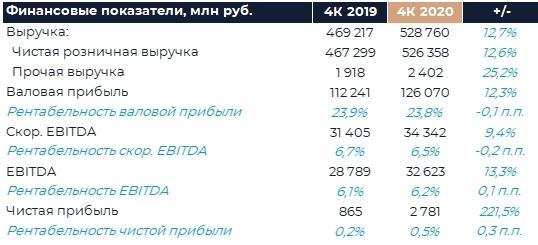 X5 Retail Group: Финансовые результаты (4К20 МСФО)