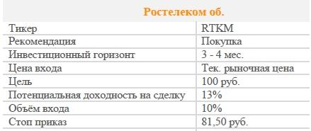 Акции Ростелеком об. Рекомендация - ПОКУПАТЬ