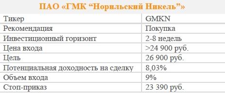 """Акции ПАО «ГМК """"Норильский Никель""""». Рекомендация - ПОКУПАТЬ"""