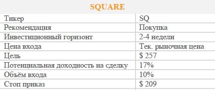Акции SQUARE. Рекомендация - ПОКУПАТЬ