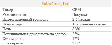 Акции Salesforce, Inc.. Рекомендация - ПОКУПАТЬ