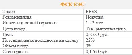 Акции ФСК ЕЭС. Рекомендация - ПОКУПАТЬ