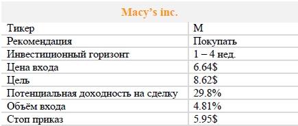 Акции Macy's inc. Рекомендация - ПОКУПАТЬ