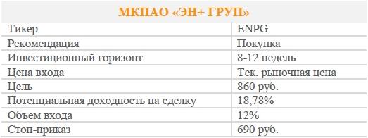 Акции МКПАО «ЭН+ ГРУП». Рекомендация - ПОКУПАТЬ