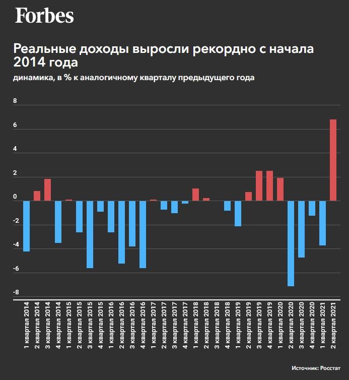 Росстат сообщил о рекордном росте реальных доходов россиян после года падения