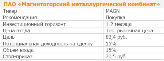 Акции ПАО «ММК». Рекомендация - ПОКУПАТЬ