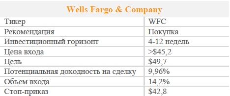 Акции Wells Fargo & Company. Рекомендация - ПОКУПАТЬ
