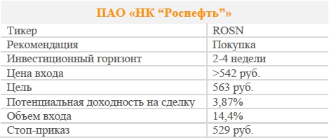 """Акции ПАО «НК """"Роснефть""""». Рекомендация - ПОКУПАТЬ"""