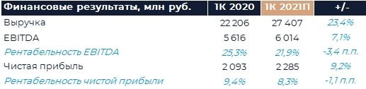 Mail.ru Group : Прогноз финансовых результатов